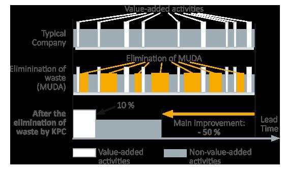 KPC-Verschwendungs-Reduzierung