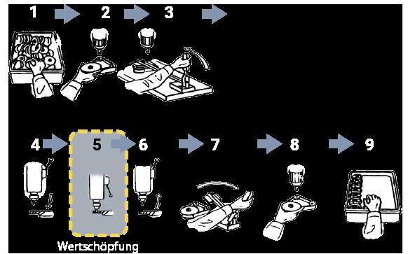 grafik-wertschoepfung_1-9